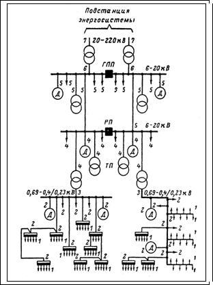 Рис.2. Схема характерных мест определения расчетных нагрузок в системе электроснабжения промышленного предприятия.