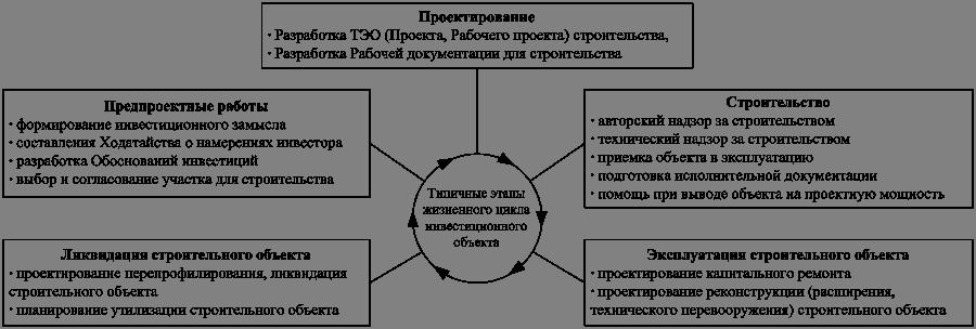 размещения объекта (Акт