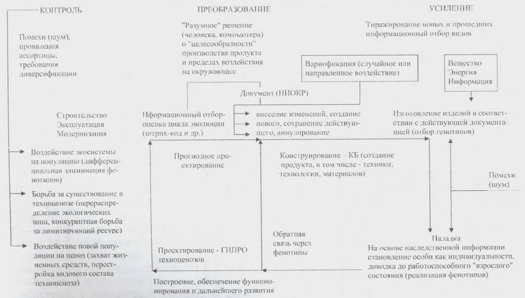 Схема техноэволюции.