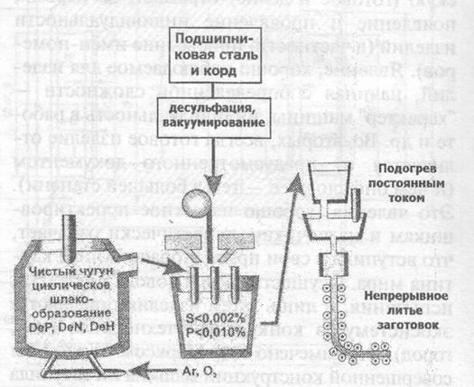 Схема последовательности при