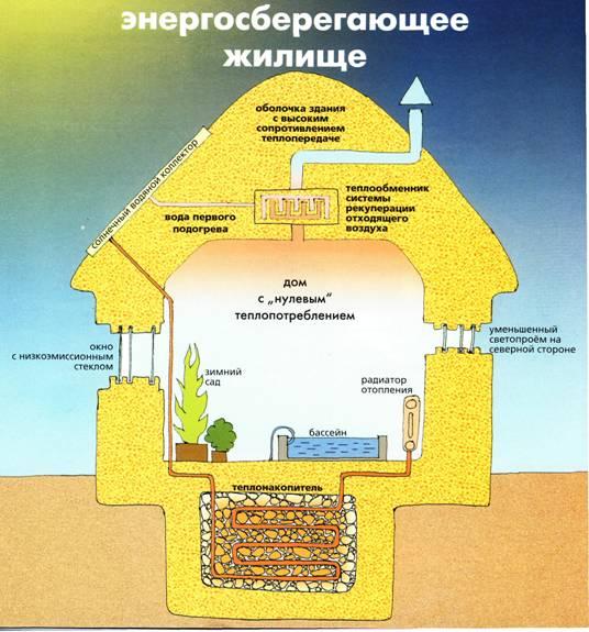Энергосберегающие технологии.  Энергоэффективное строительство.